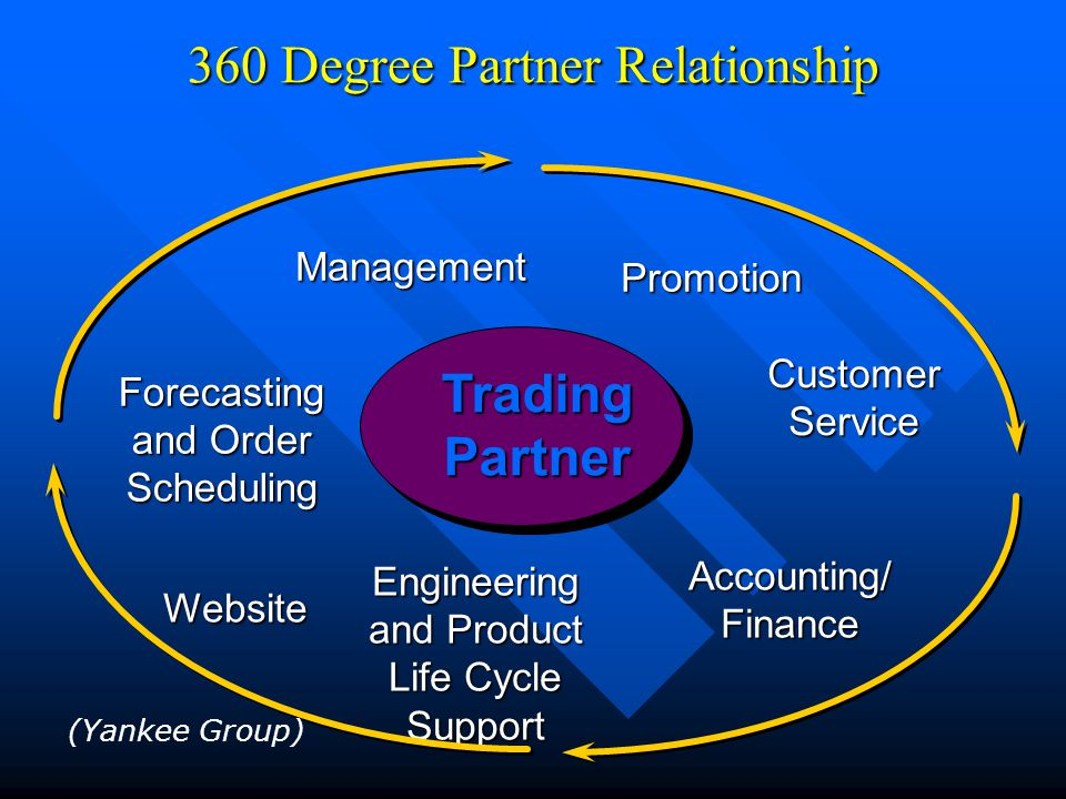 360 Degree Partner Relationship Forecasting and Order Scheduling Management Promotion CustomerService Accounting/ Finance Engineering and Product Life Cycle Support TradingPartner (Yankee Group) Website