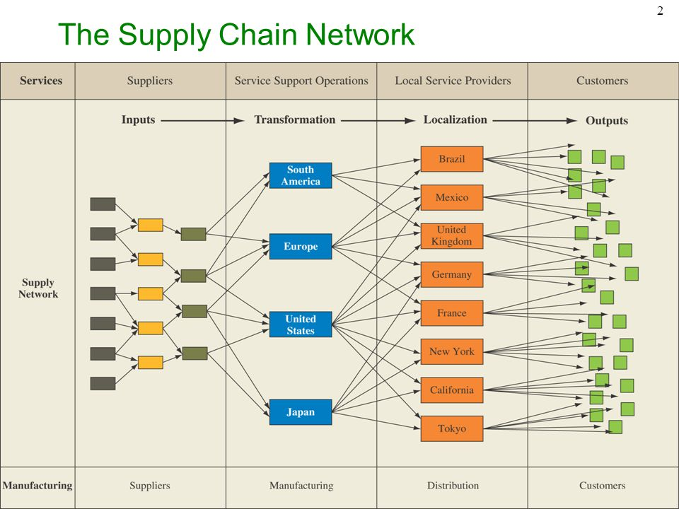 the threat to the supply network Supply chain risk management practices for federal information systems and organizations jon boyens celia paulsen ict supply chain threat events.