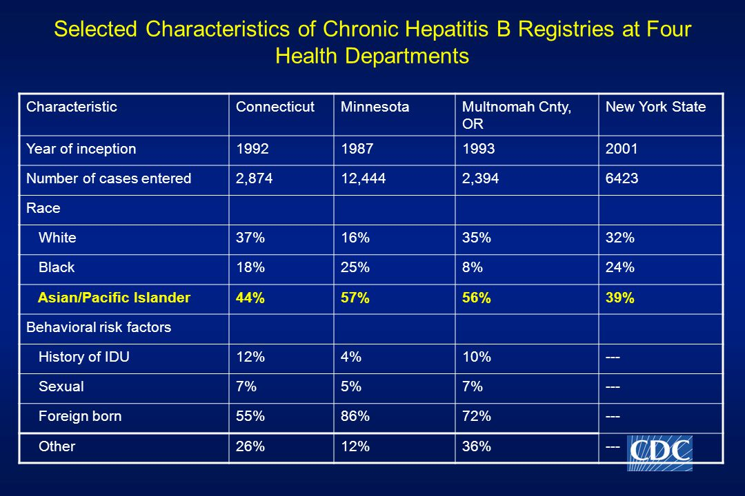 Selected Characteristics of Chronic Hepatitis B Registries at Four Health Departments CharacteristicConnecticutMinnesotaMultnomah Cnty, OR New York State Year of inception Number of cases entered2,87412,4442, Race White37%16%35%32% Black18%25%8%24% Asian/Pacific Islander44%57%56%39% Behavioral risk factors History of IDU12%4%10%--- Sexual7%5%7%--- Foreign born55%86%72%--- Other26%12%36%---