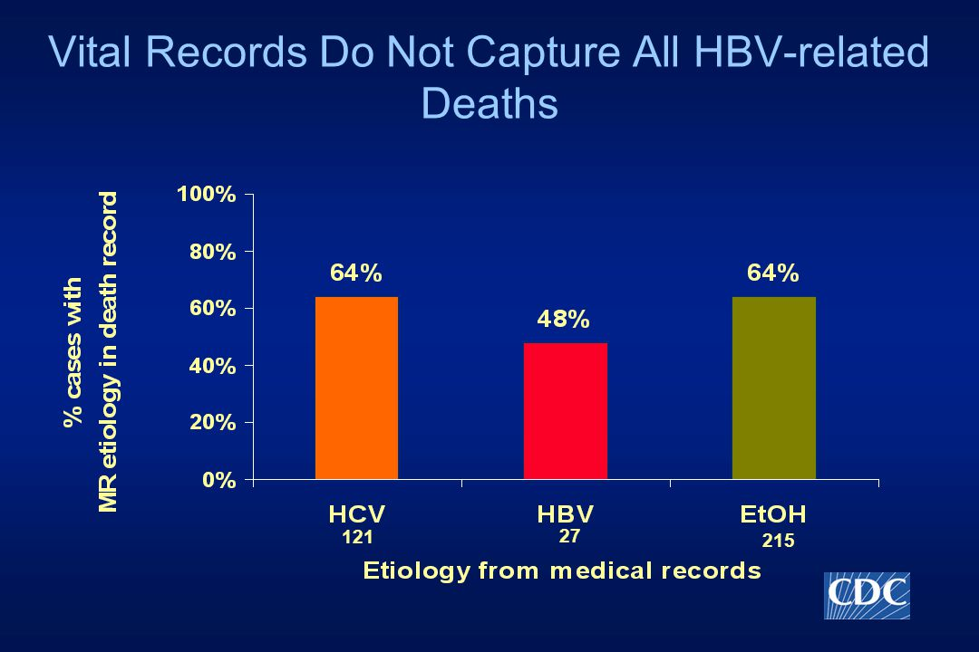 Vital Records Do Not Capture All HBV-related Deaths