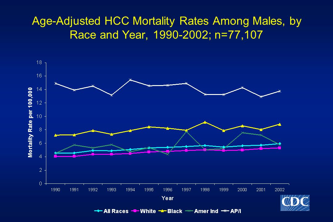 Age-Adjusted HCC Mortality Rates Among Males, by Race and Year, ; n=77,107