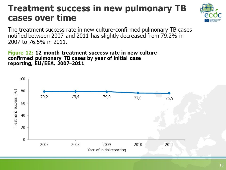 Treatment success in new pulmonary TB cases over time The treatment success rate in new culture-confirmed pulmonary TB cases notified between 2007 and 2011 has slightly decreased from 79.2% in 2007 to 76.5% in 2011.