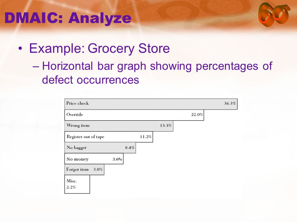 DMAIC: Analyze Example: Grocery Store –Horizontal bar graph showing percentages of defect occurrences