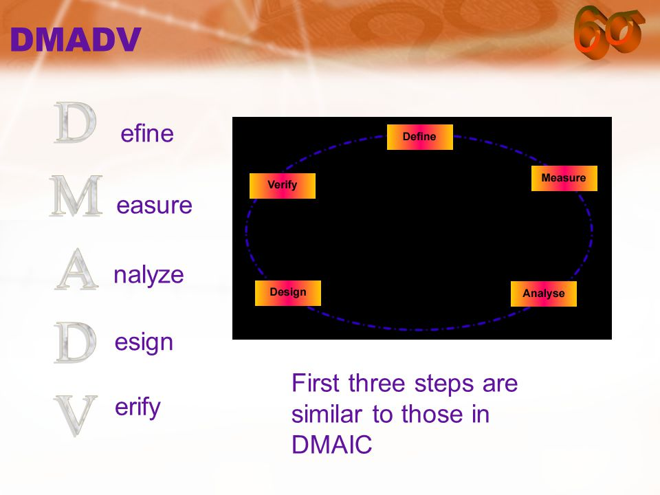 DMADV efine easure nalyze esign erify First three steps are similar to those in DMAIC
