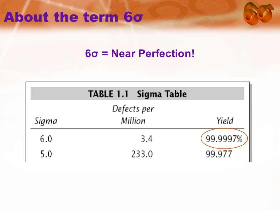 6σ = Near Perfection!