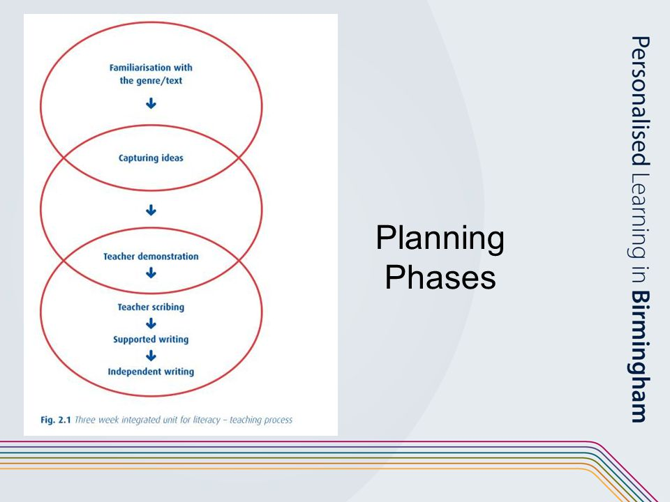 Planning Phases