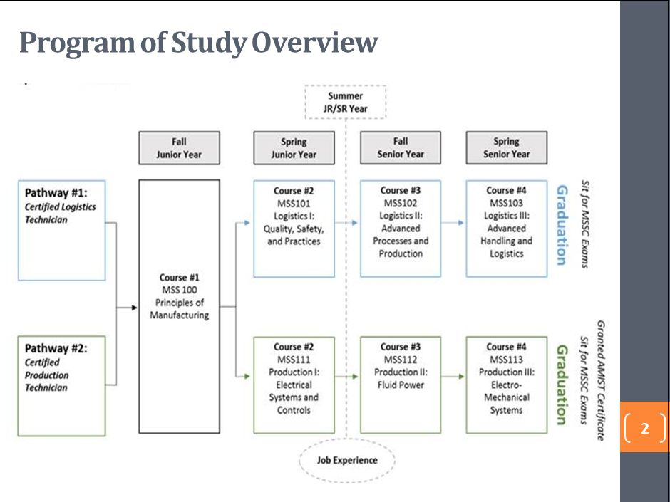 2 Program of Study Overview