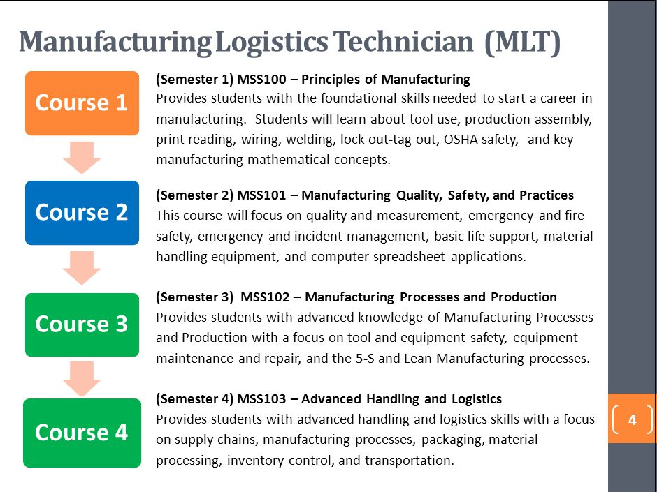 4 Manufacturing Logistics Technician (MLT) (Semester 1) MSS100 – Principles of Manufacturing Provides students with the foundational skills needed to start a career in manufacturing.