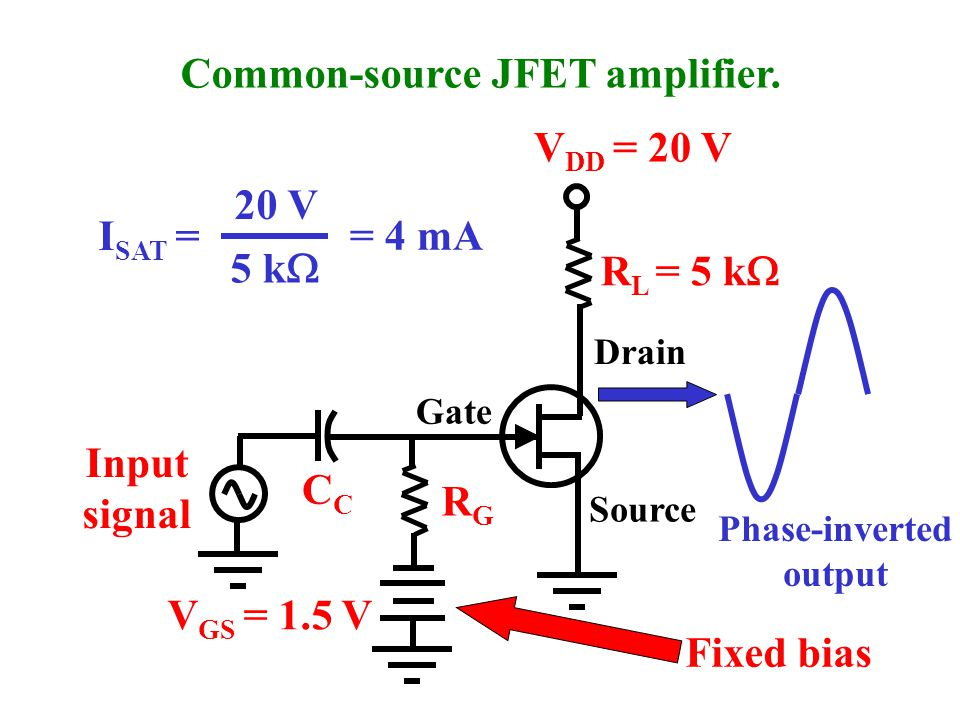 Concept Preview A common-source JFET amplifier uses the gate as the input and the drain as the output.