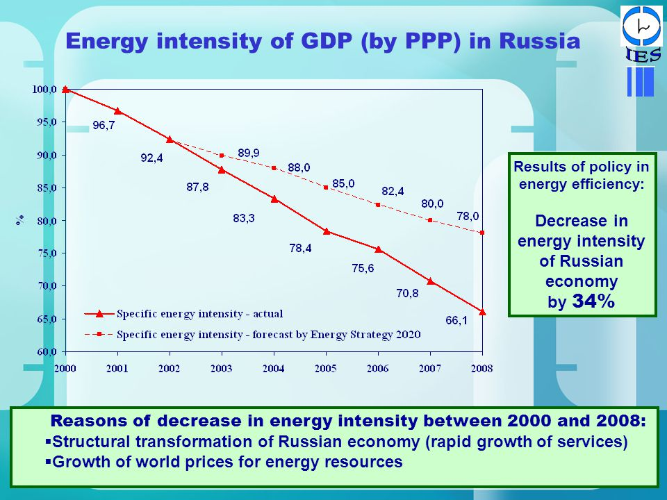 2 Energy intensity of GDP (by PPP) in Russia Results of policy in energy efficiency: Decrease in energy intensity of Russian economy by 34% Reasons of decrease in energy intensity between 2000 and 2008:  Structural transformation of Russian economy (rapid growth of services)  Growth of world prices for energy resources