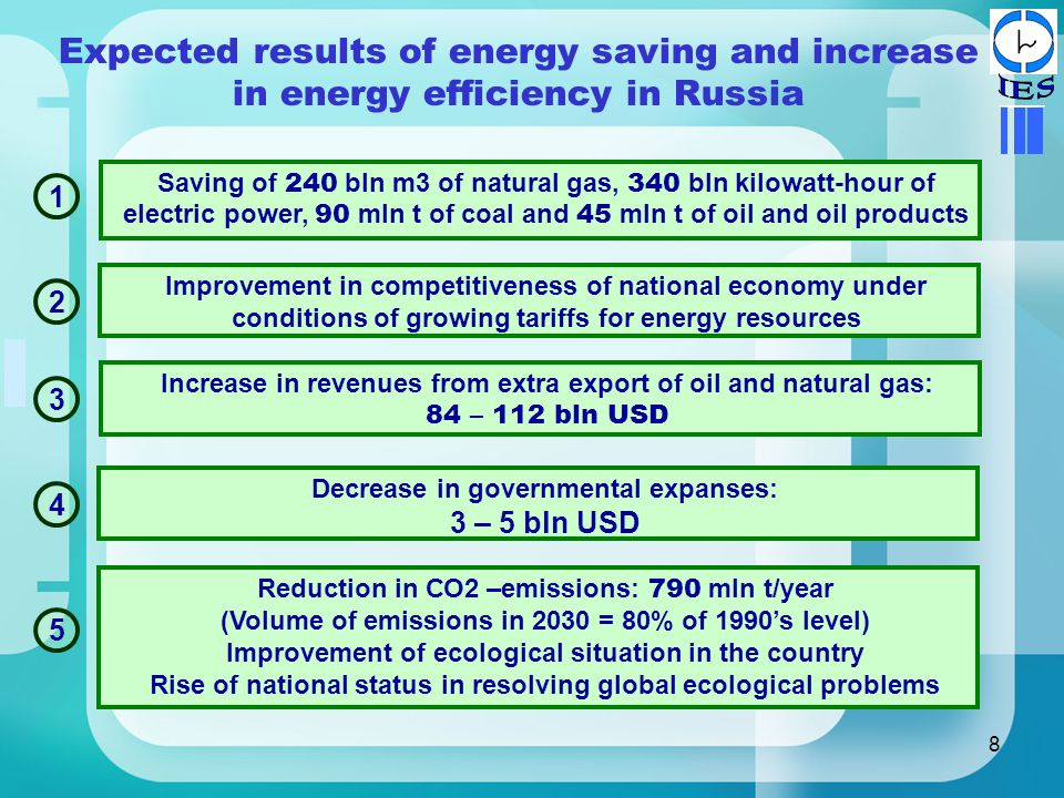 8 Expected results of energy saving and increase in energy efficiency in Russia Saving of 240 bln m3 of natural gas, 340 bln kilowatt-hour of electric power, 90 mln t of coal and 45 mln t of oil and oil products Increase in revenues from extra export of oil and natural gas: 84 – 112 bln USD Decrease in governmental expanses: 3 – 5 bln USD Improvement in competitiveness of national economy under conditions of growing tariffs for energy resources Reduction in СО2 –emissions: 790 mln t/year (Volume of emissions in 2030 = 80% of 1990's level) Improvement of ecological situation in the country Rise of national status in resolving global ecological problems
