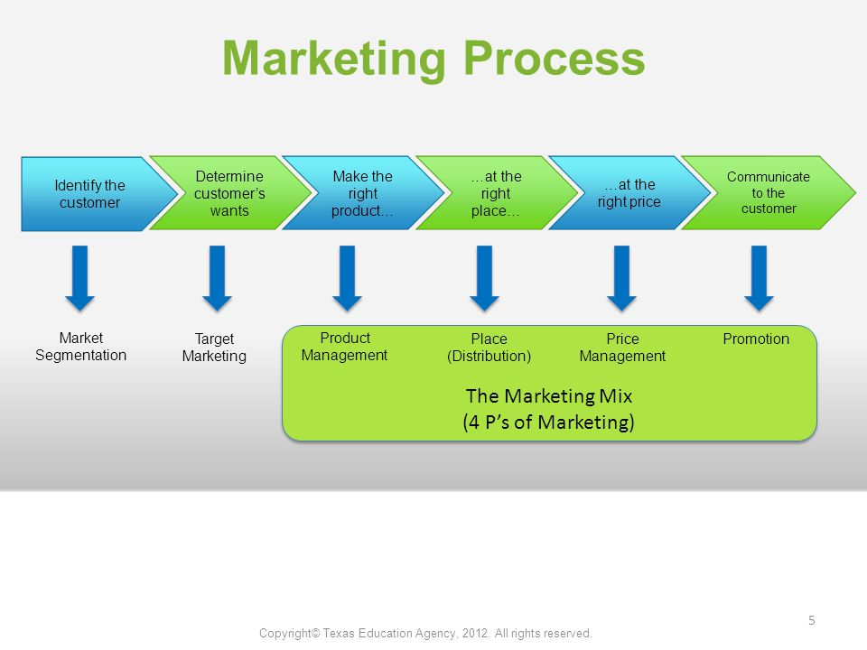 The Marketing Mix (4 P's of Marketing) The Marketing Mix (4 P's of Marketing) Marketing Process Identify the customer Determine customer's wants Make the right product… …at the right place… …at the right price Communicate to the customer Market Segmentation Target Marketing Product Management Place (Distribution) Price Management Promotion Copyright© Texas Education Agency, 2012.