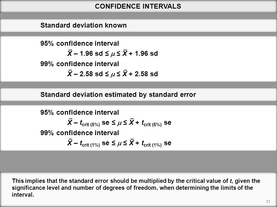 This implies that the standard error should be multiplied by the critical value of t, given the significance level and number of degrees of freedom, when determining the limits of the interval.
