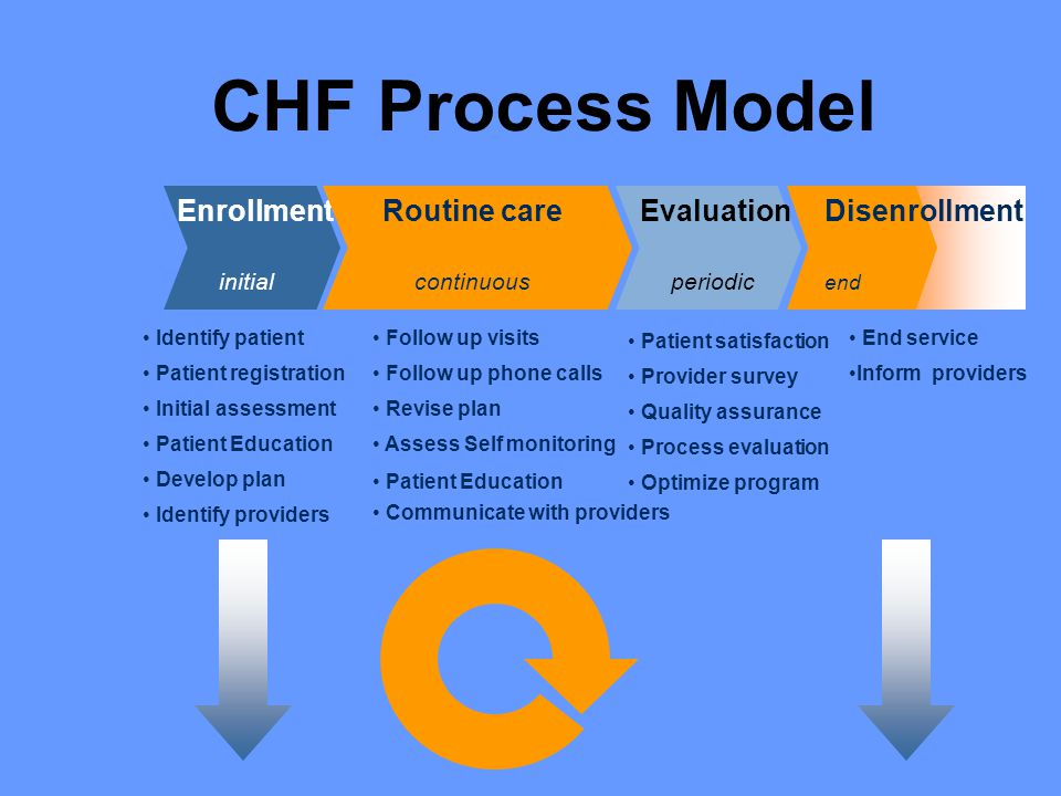 CHF Process Model Enrollment initial Routine care continuous Evaluation periodic Disenrollment end Identify patient Patient registration Initial assessment Patient Education Develop plan Identify providers Follow up visits Follow up phone calls Revise plan Assess Self monitoring Patient Education Communicate with providers Patient satisfaction Provider survey Quality assurance Process evaluation Optimize program End service Inform providers