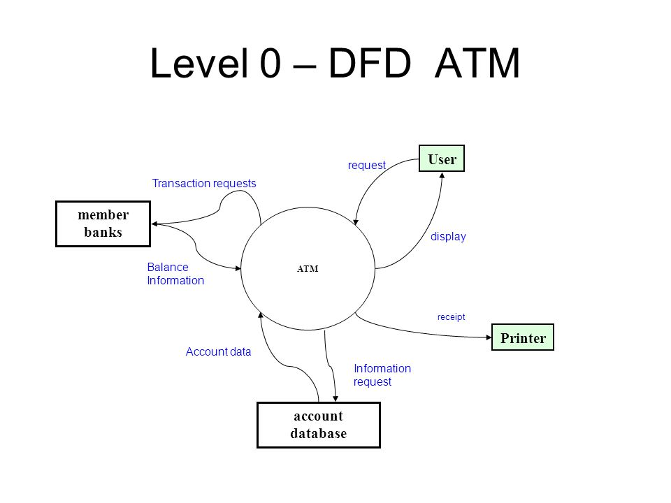 data flow diagram notations yourdon and coad process notations    level    dfd atm atm member banks user printer account database transaction requests balance information