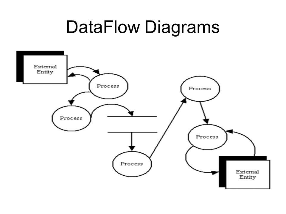 data flow diagram notations yourdon and coad process notations    dataflow diagrams