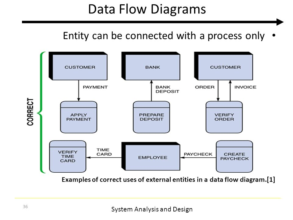 system analysis and design data flow diagram system analysis and    system analysis and design  data flow diagrams entity can be connected   a process only