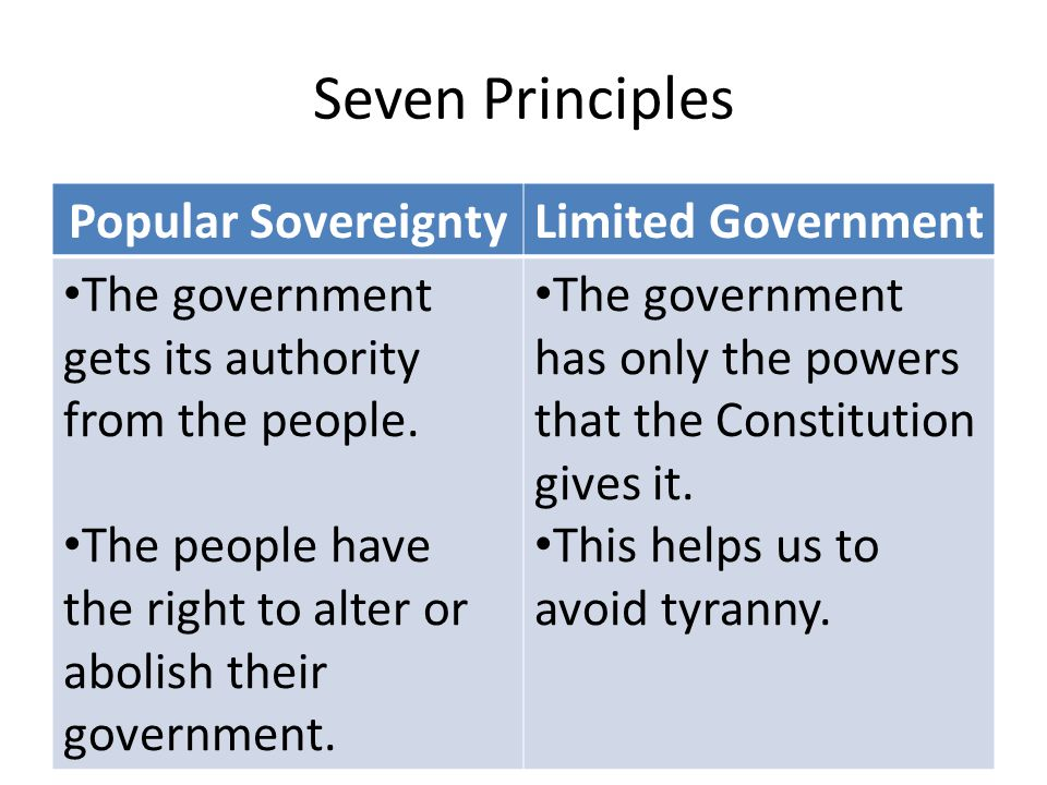 Seven Principles Popular SovereigntyLimited Government The government gets its authority from the people.