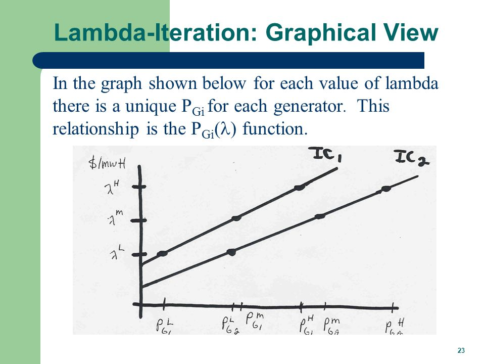 23 Lambda-Iteration: Graphical View In the graph shown below for each value of lambda there is a unique P Gi for each generator.