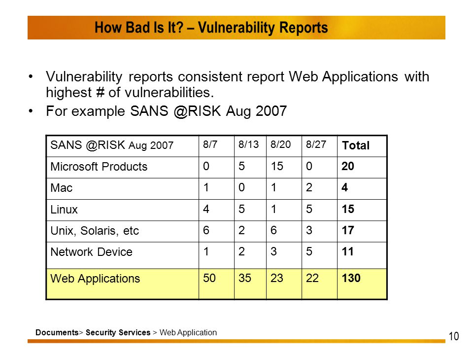 Documents> Security Services > Web Application 10 How Bad Is It.