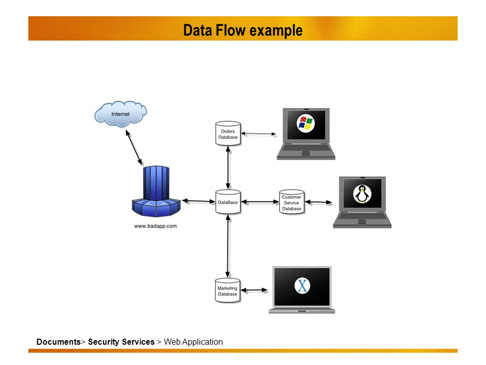 Documents> Security Services > Web Application Data Flow example