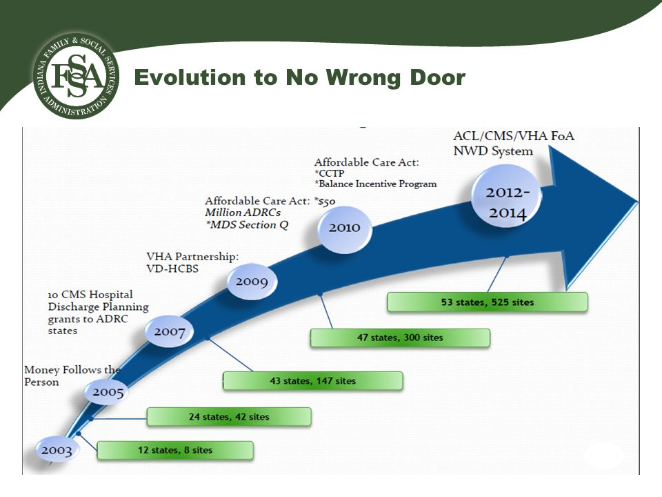 Evolution to No Wrong Door