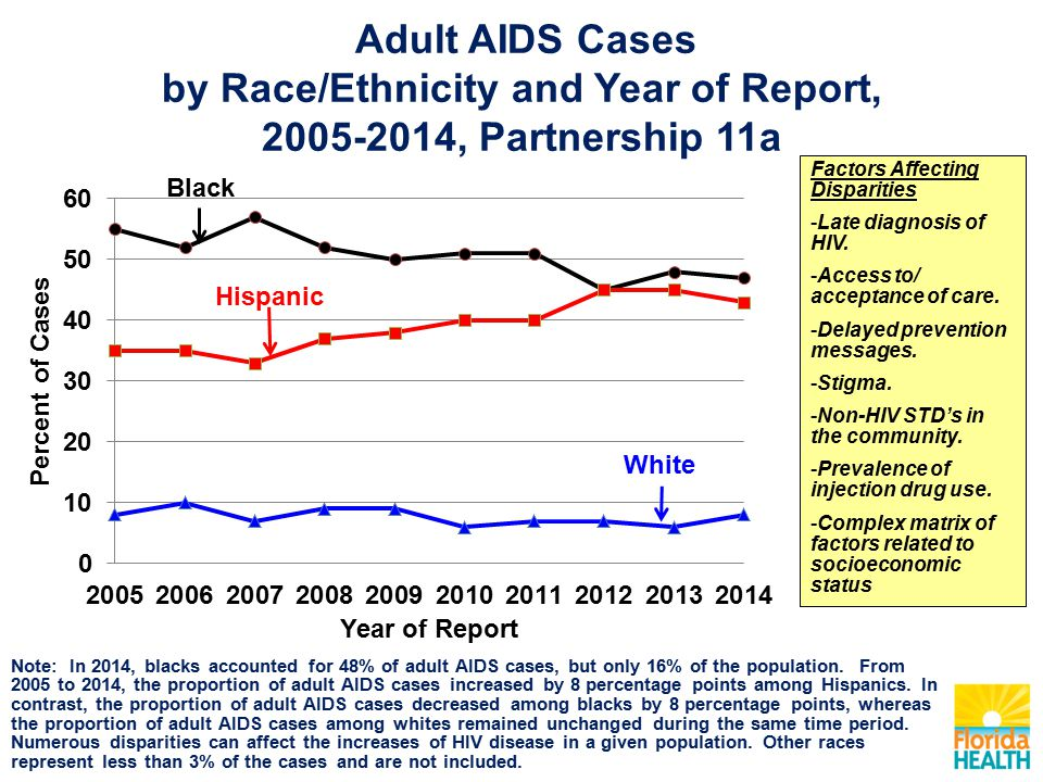 Adult AIDS Cases by Race/Ethnicity and Year of Report, , Partnership 11a Factors Affecting Disparities -Late diagnosis of HIV.