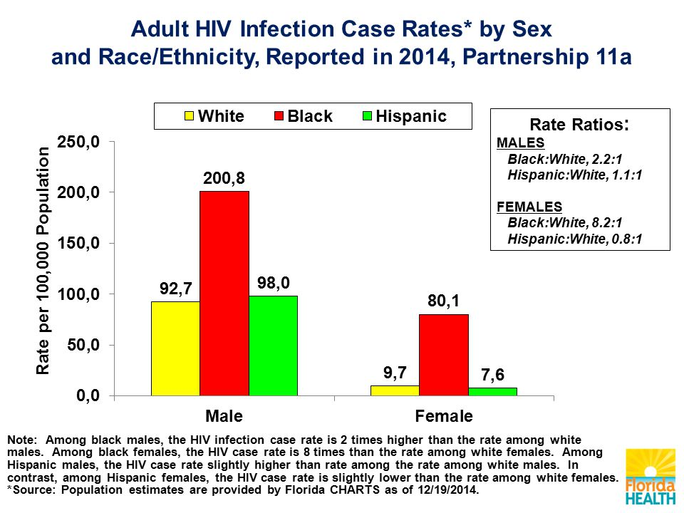 Note: Among black males, the HIV infection case rate is 2 times higher than the rate among white males.