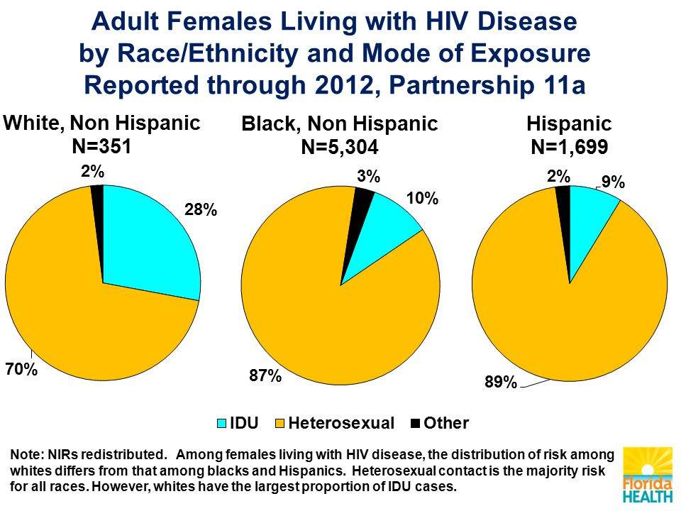 Adult Females Living with HIV Disease by Race/Ethnicity and Mode of Exposure Reported through 2012, Partnership 11a Note: NIRs redistributed.