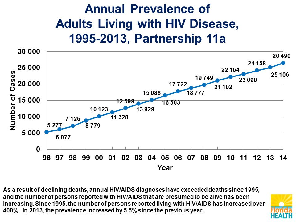 Annual Prevalence of Adults Living with HIV Disease, , Partnership 11a As a result of declining deaths, annual HIV/AIDS diagnoses have exceeded deaths since 1995, and the number of persons reported with HIV/AIDS that are presumed to be alive has been increasing.