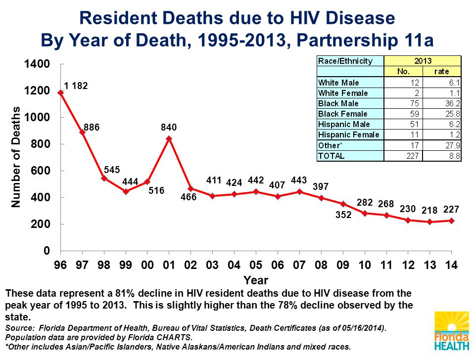 Resident Deaths due to HIV Disease By Year of Death, , Partnership 11a These data represent a 81% decline in HIV resident deaths due to HIV disease from the peak year of 1995 to 2013.