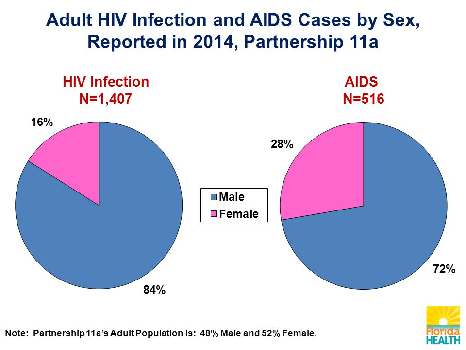 AIDS N=516 HIV Infection N=1,407 Note: Partnership 11a's Adult Population is: 48% Male and 52% Female.