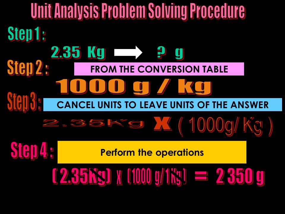 UNIT CONVERSIONS Quantities can be converted from one type of unit to another.