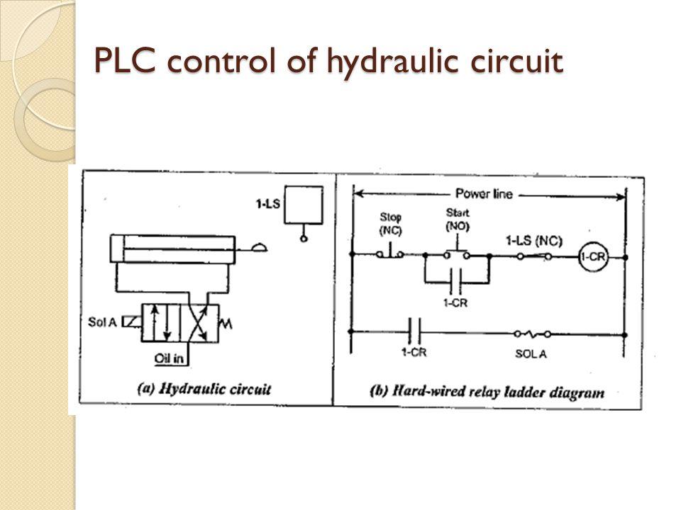 PLC control of hydraulic circuit