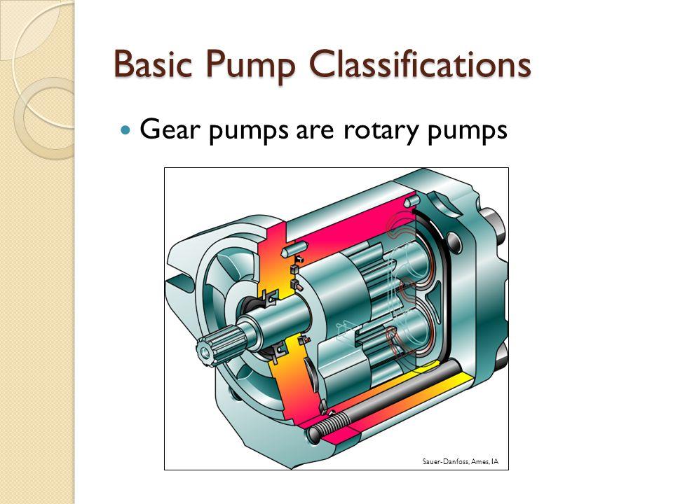 Basic Pump Classifications Gear pumps are rotary pumps Sauer-Danfoss, Ames, IA