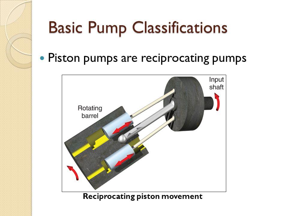 Basic Pump Classifications Piston pumps are reciprocating pumps Reciprocating piston movement