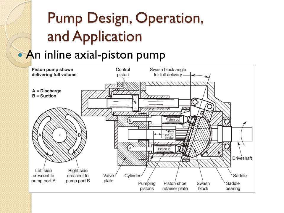 Pump Design, Operation, and Application An inline axial-piston pump