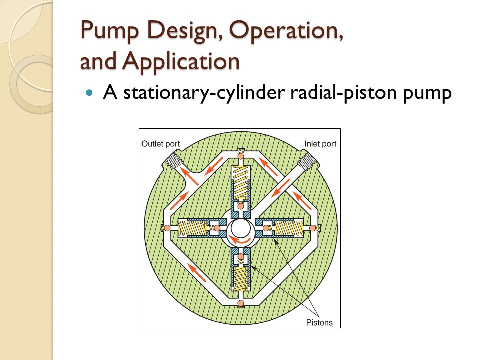 Pump Design, Operation, and Application A stationary-cylinder radial-piston pump