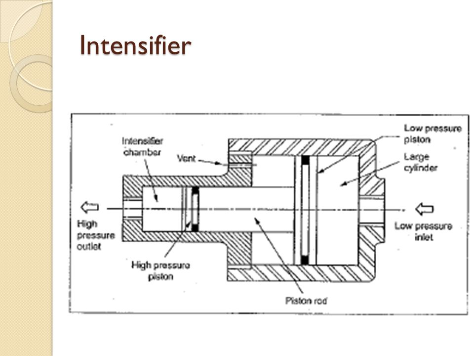 Intensifier