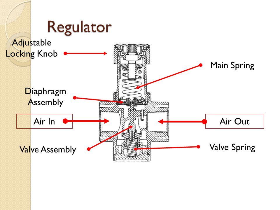 Air InAir Out Adjustable Locking Knob Main Spring Diaphragm Assembly Valve Assembly Valve Spring Regulator