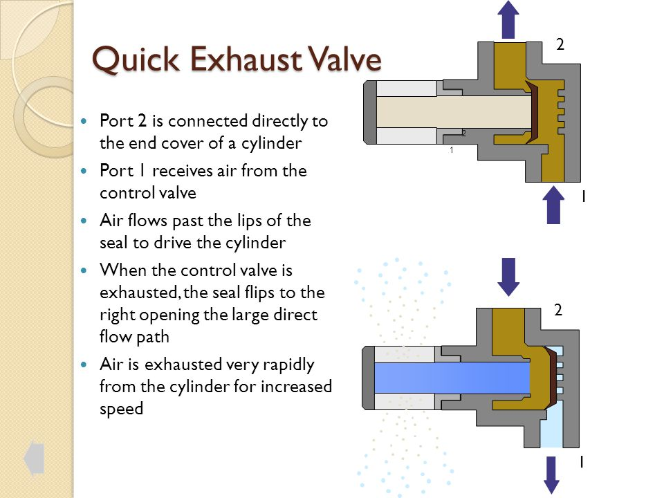 Quick Exhaust Valve 1 2 Port 2 is connected directly to the end cover of a cylinder Port 1 receives air from the control valve Air flows past the lips of the seal to drive the cylinder When the control valve is exhausted, the seal flips to the right opening the large direct flow path Air is exhausted very rapidly from the cylinder for increased speed 1 2 1 2