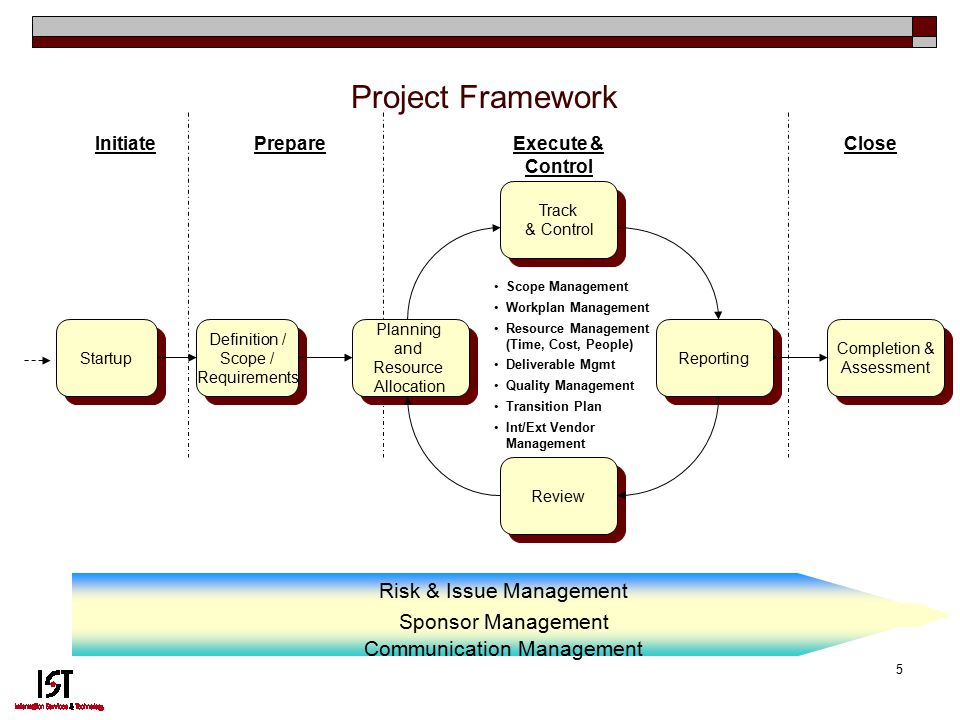 5 Project Framework Risk & Issue Management Sponsor Management Communication Management InitiatePrepareExecute & Control Close Startup Definition / Scope / Requirements Planning and Resource Allocation Track & Control Reporting Review Completion & Assessment Scope Management Workplan Management Resource Management (Time, Cost, People) Deliverable Mgmt Quality Management Transition Plan Int/Ext Vendor Management