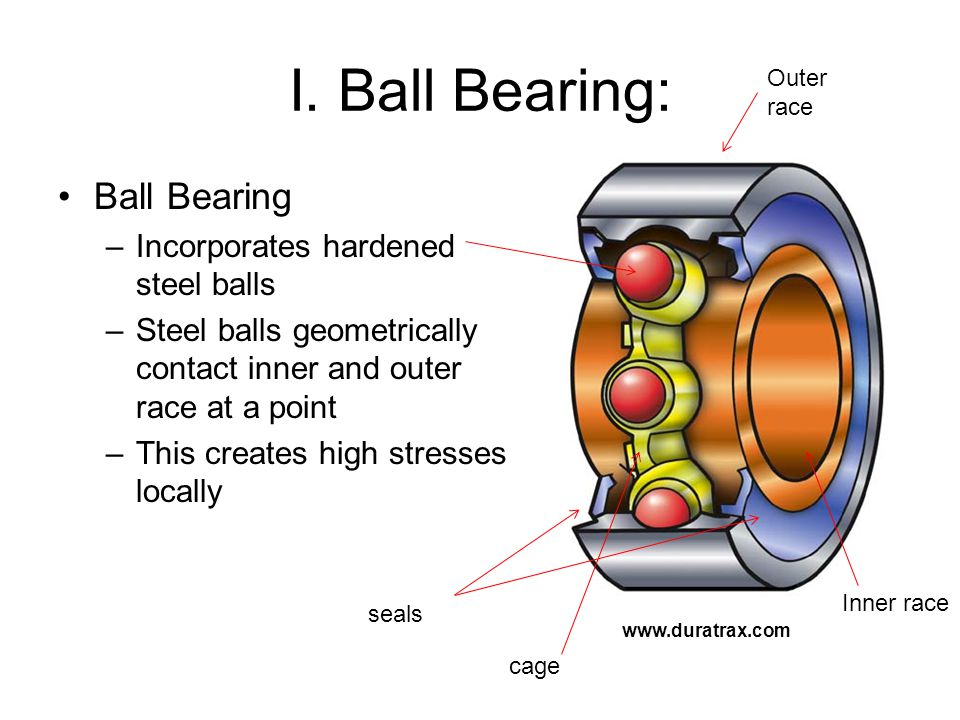 Ball Bearing –Incorporates hardened steel balls –Steel balls geometrically contact inner and outer race at a point –This creates high stresses locally   I.