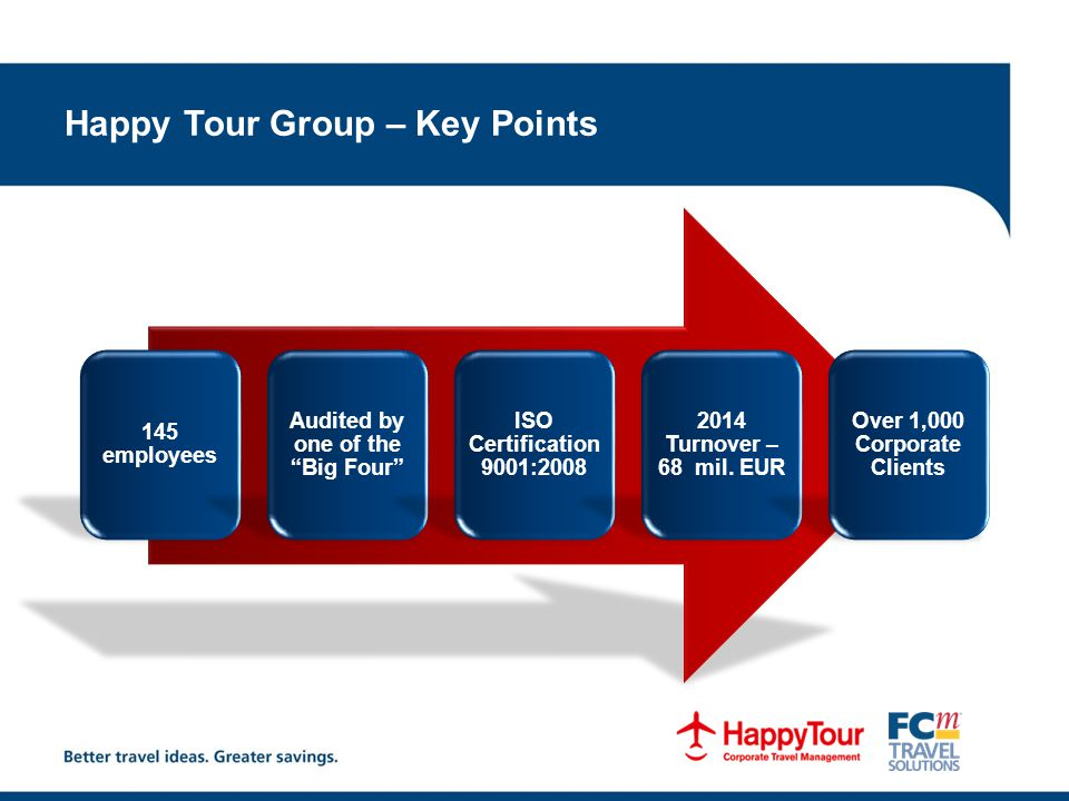 Happy Tour Group – Key Points 145 employees Audited by one of the Big Four ISO Certification 9001: Turnover – 68 mil.