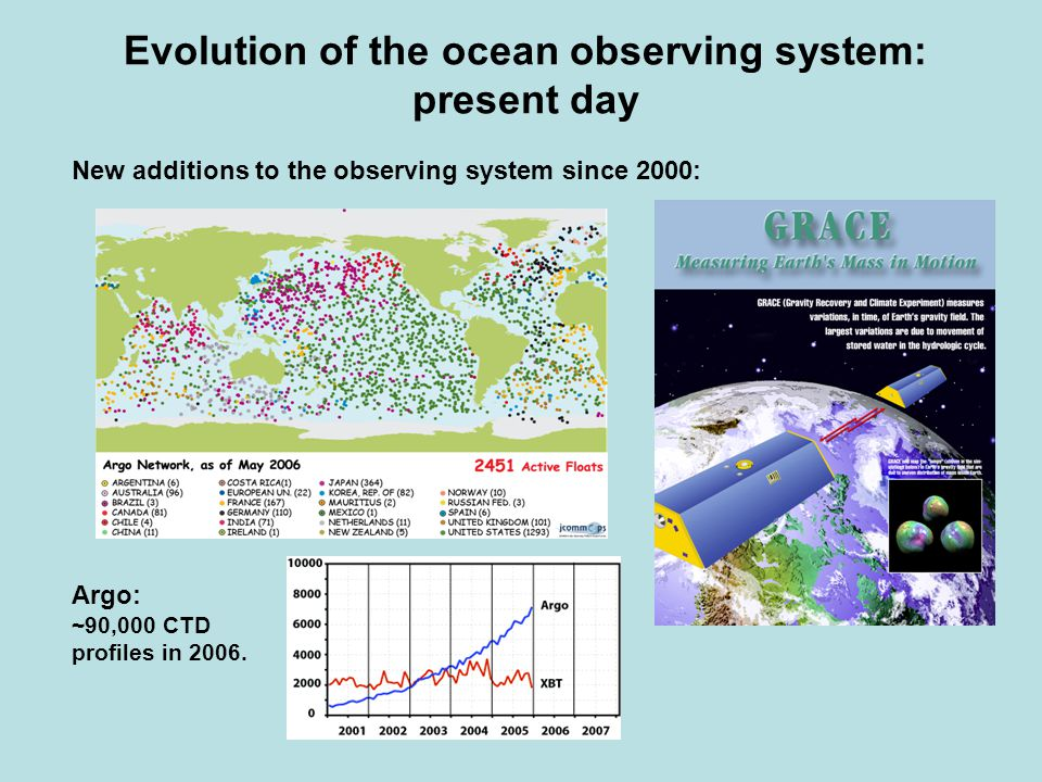 Evolution of the ocean observing system: present day New additions to the observing system since 2000: Argo: ~90,000 CTD profiles in 2006.