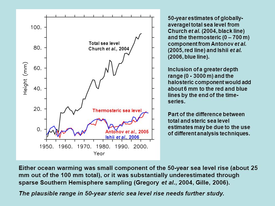 50-year estimates of globally- averagel total sea level from Church et al.