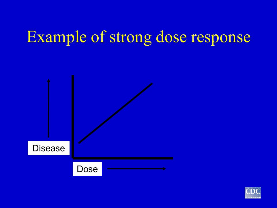 Example of strong dose response Dose Disease
