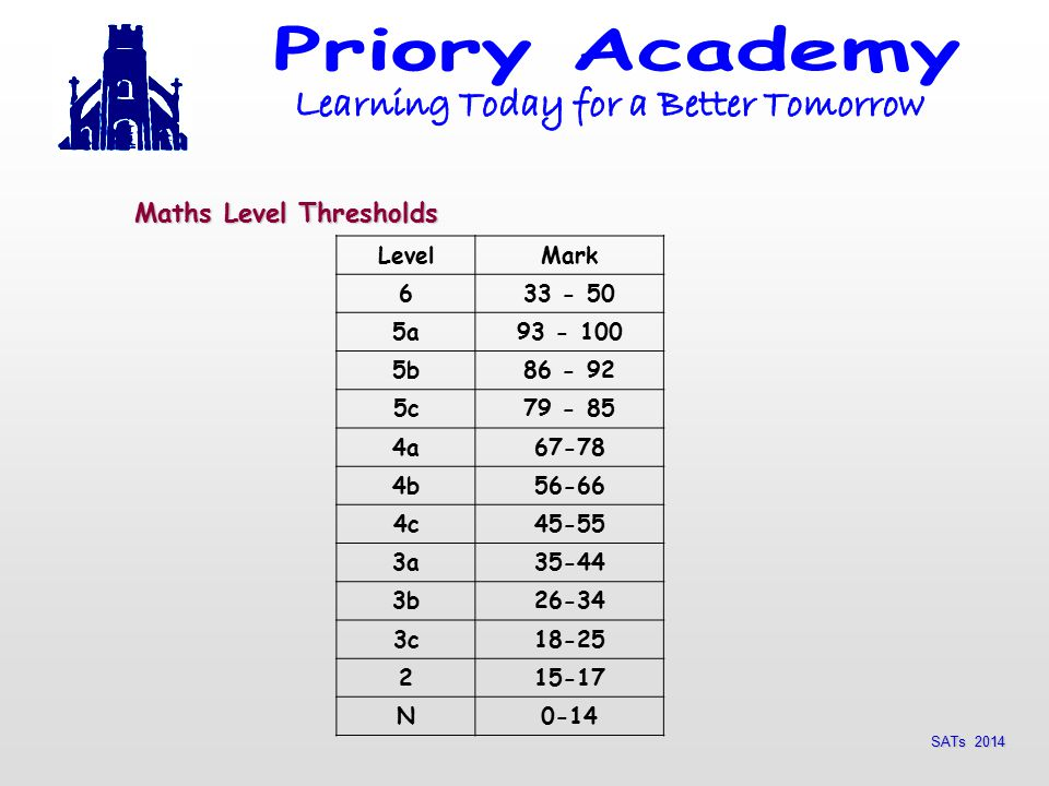 Maths Level Thresholds LevelMark a b c a b c a b c N0-14