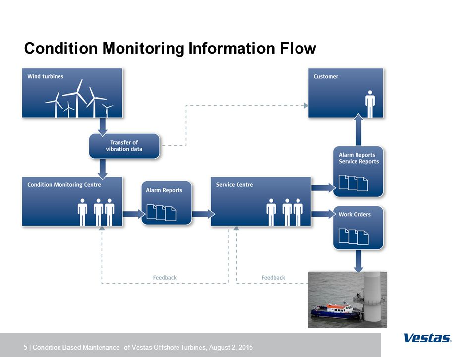 5 | Condition Based Maintenance of Vestas Offshore Turbines, August 2, 2015 Condition Monitoring Information Flow