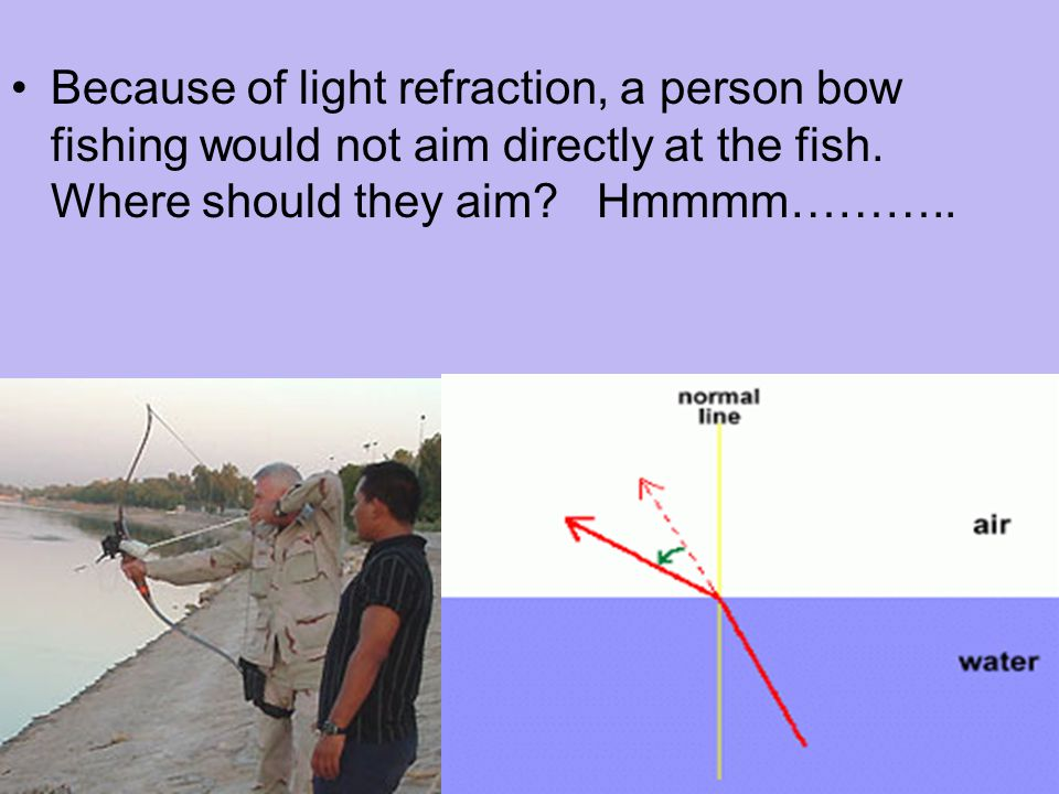 Because of light refraction, a person bow fishing would not aim directly at the fish.